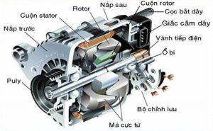 Các bộ phận cần bảo trì trong máy phát điện
